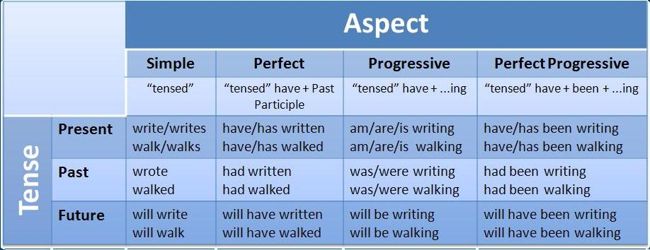 Verb Tenses and Aspects – (Not so tense) |