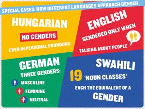 2015-03-26_swedesh-genders